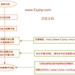 image00116 150x150 无忧主机php空间类产品购买指南