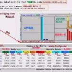 34 150x150 站点流量分析工具使用指南