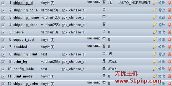 ecshop35 Ecshop结算后配送方式多显示一个空白配送方式解决方案