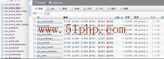 p1 无忧主机教程:phpwind数据表功能大全详解