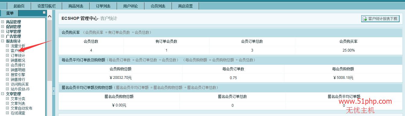 127 ecshop后台功能之客户统计介绍