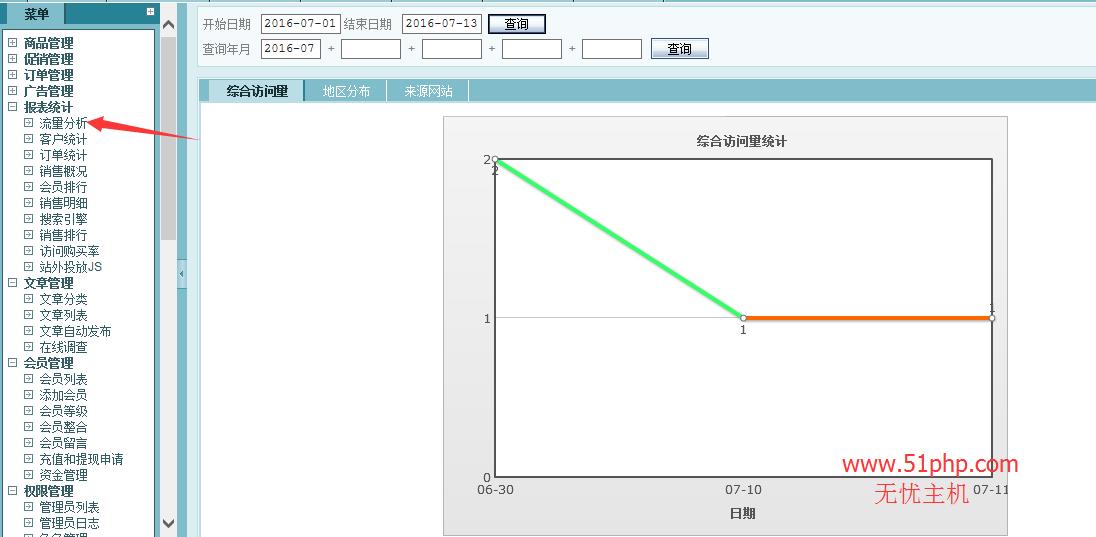 128 ecshop后台功能之流量分析介绍