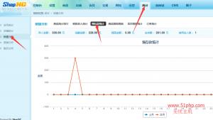 23 300x169 shopnc后台功能介绍  销量分析