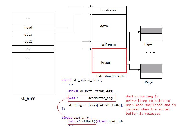 2223 Linux内核漏洞可能导致特权升级
