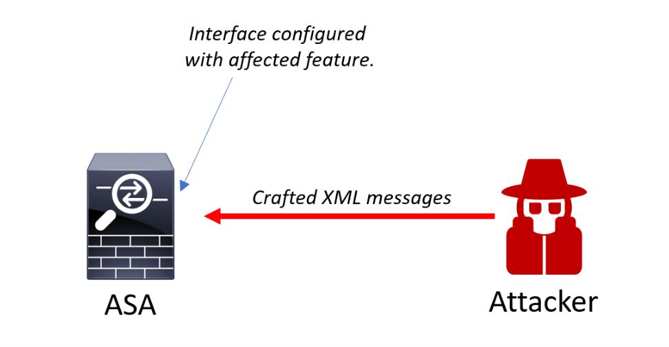 a2 思科再次发布补丁修复 CISCO ASA 中的严重漏洞