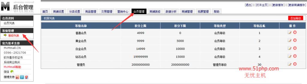 14 1024x280 MvMmall后台功能介绍  等级列表